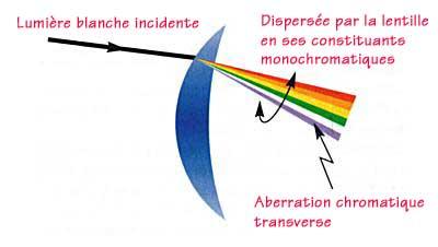 En optique géométrique, l'aberration chromatique             désigne une aberration optique qui produit une image floue             et aux contours irisés.