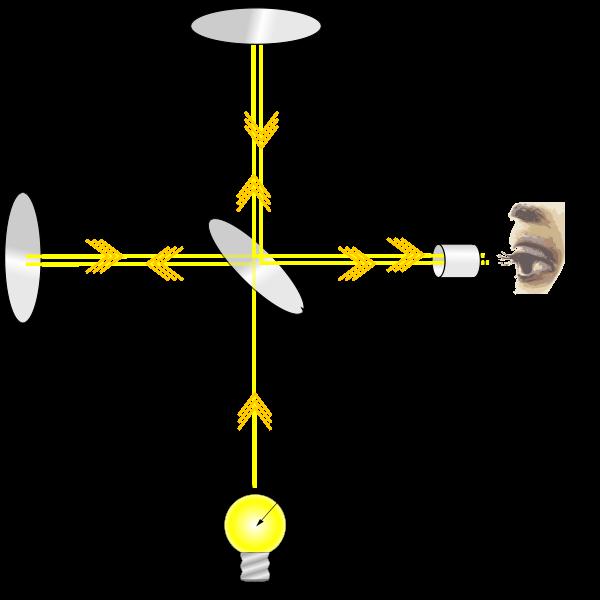 Indépendance de la vitesse de la lumière Interferometre-Michelson