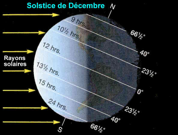 Termes Astronomiques Solstice